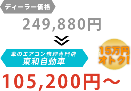 ディーラー価格249,880円が東和自動車だと105,200円~。15万円もお得!